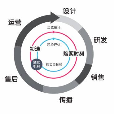 樂視CP2C營銷模式